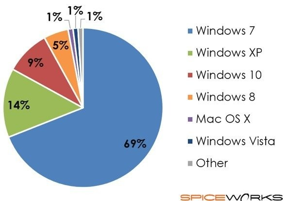 windows 10 market share.jpg