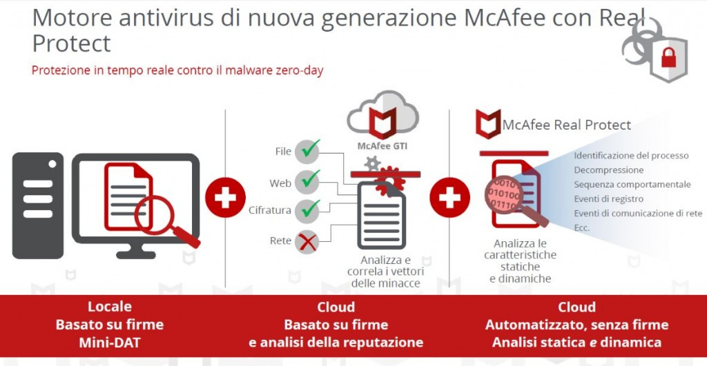 mcafee motore real protect
