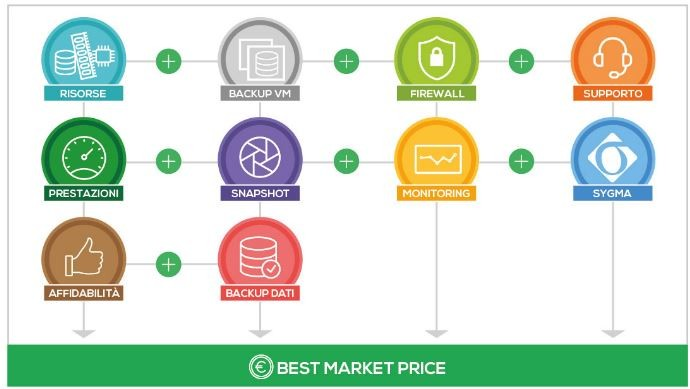 coretech best market price