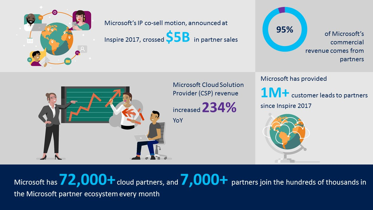 microsoft inspire 2018 infografica