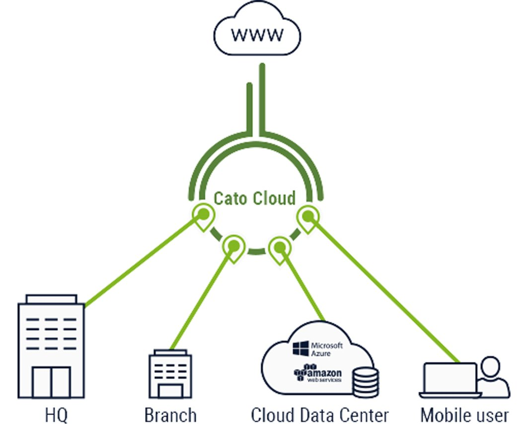 catocloud catonetworks