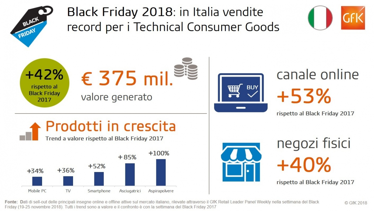 gfk black friday 2018 tot