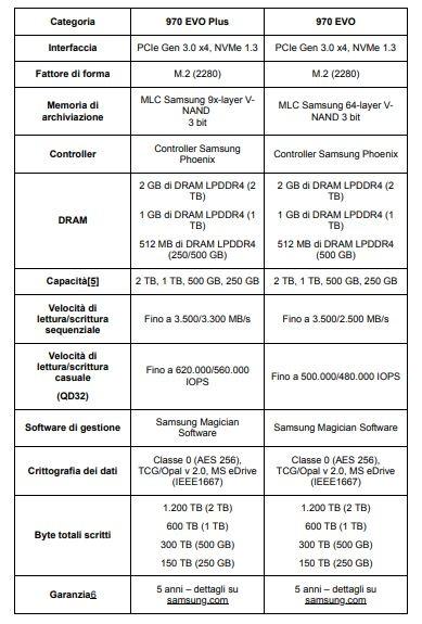samsung tabella