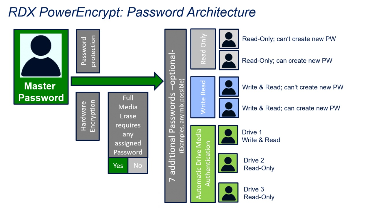rdx manager pw architecture