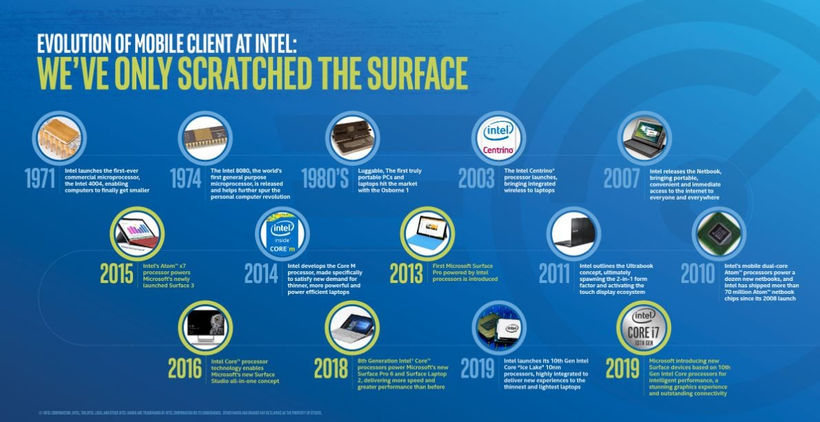 intel surface