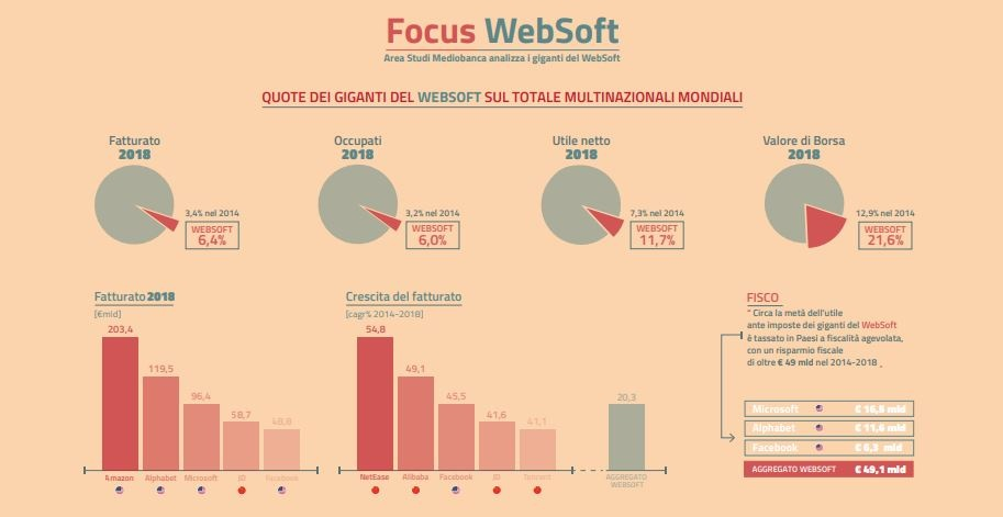 websoft area studi mediobanca