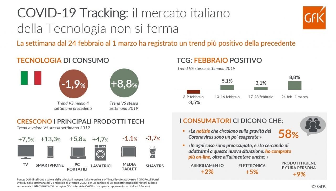 gfk infografica covid 19 nuovi trend