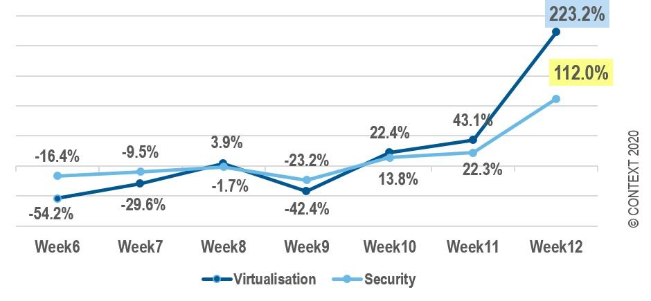 security&virtualization