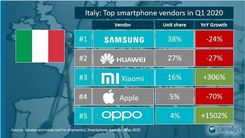 canalys smartphone italia q1 2020 jpeg