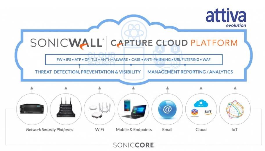 sonicwall attiva ok