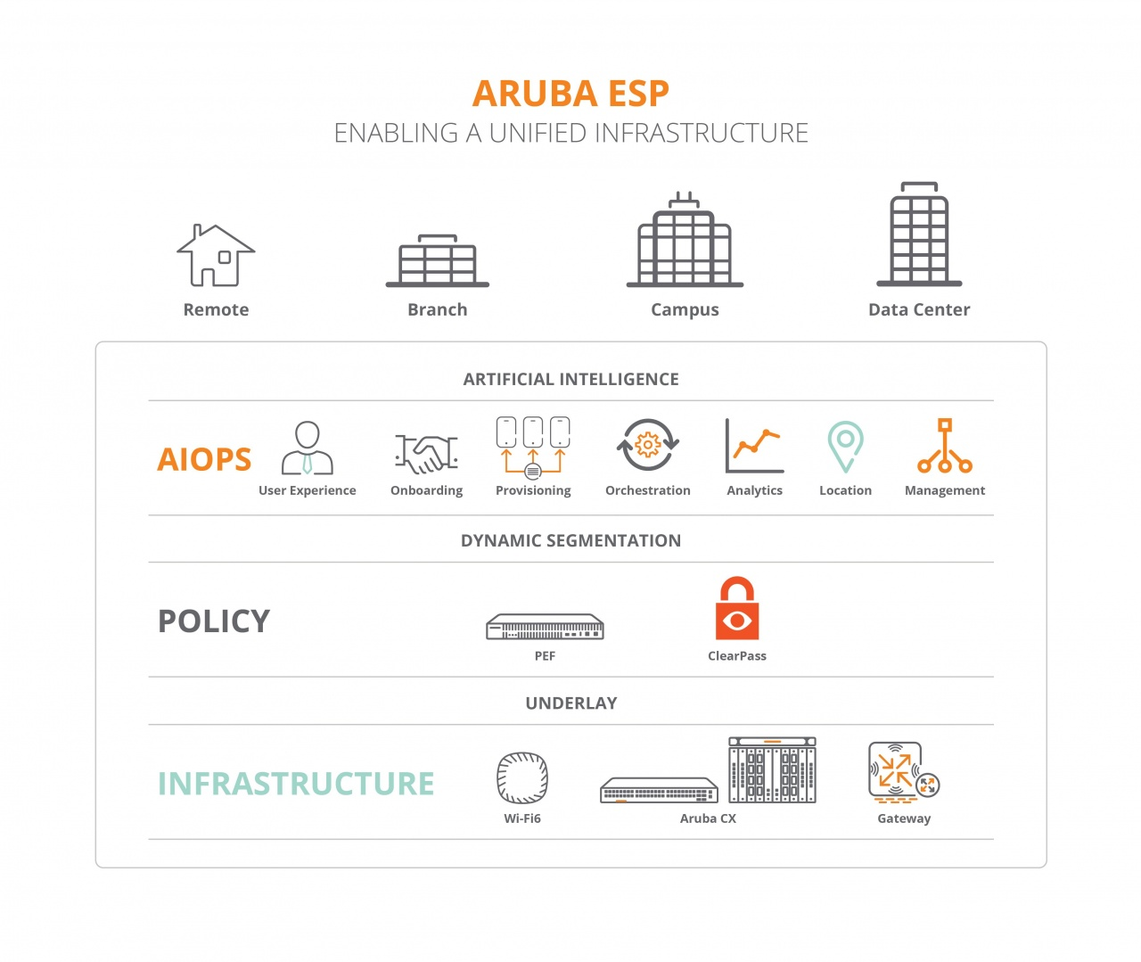aruba esp enabling a unified infrastructure (1)