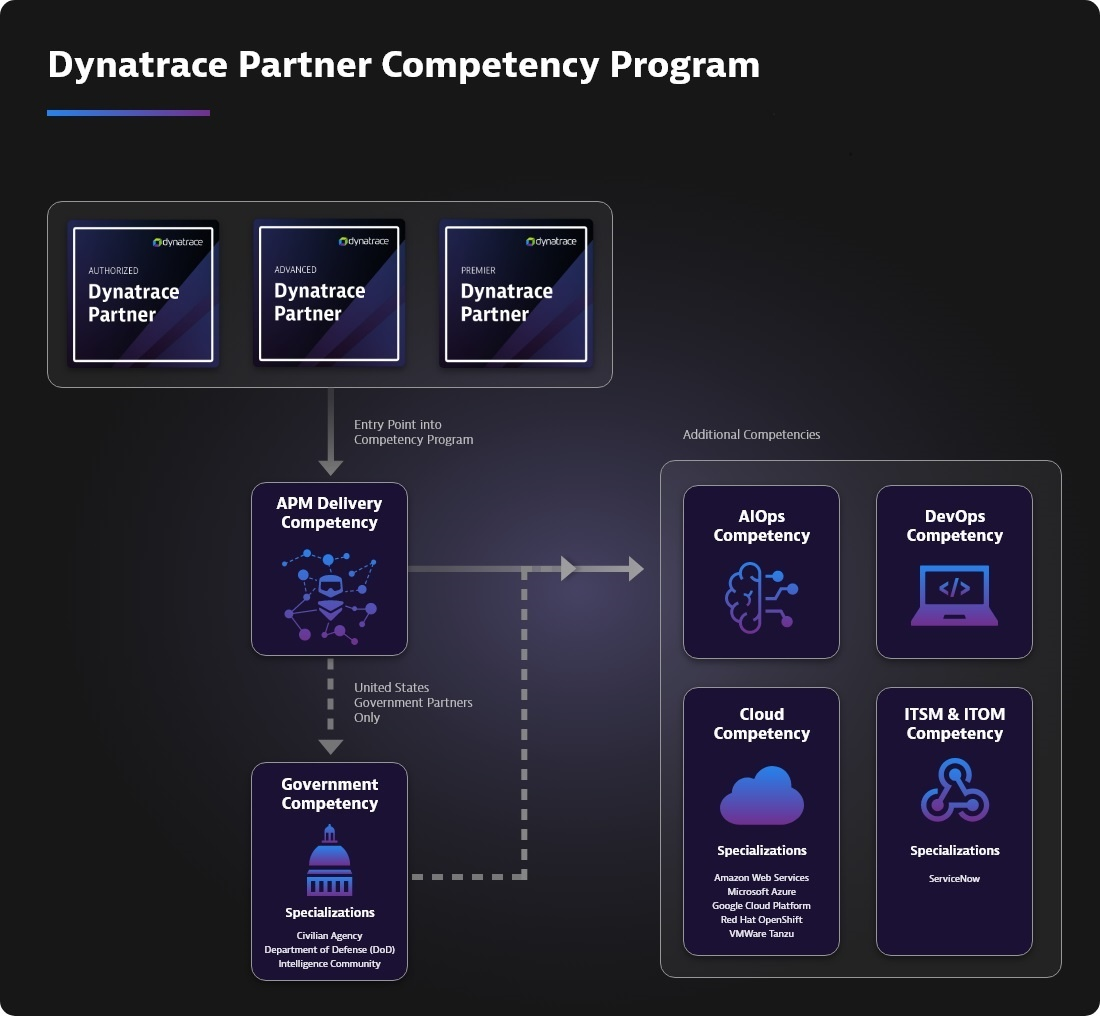 dynatrace partner competencyprogram