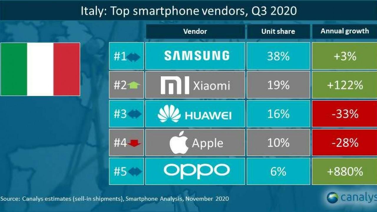 italy canalys top smartphone vendor q32020