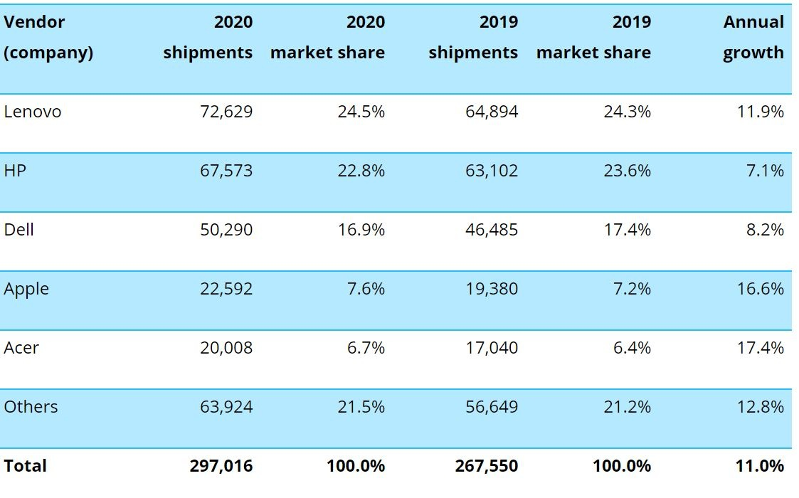 2021 01 12 12 02 43 canalys newsroom  global pc market q4 2020