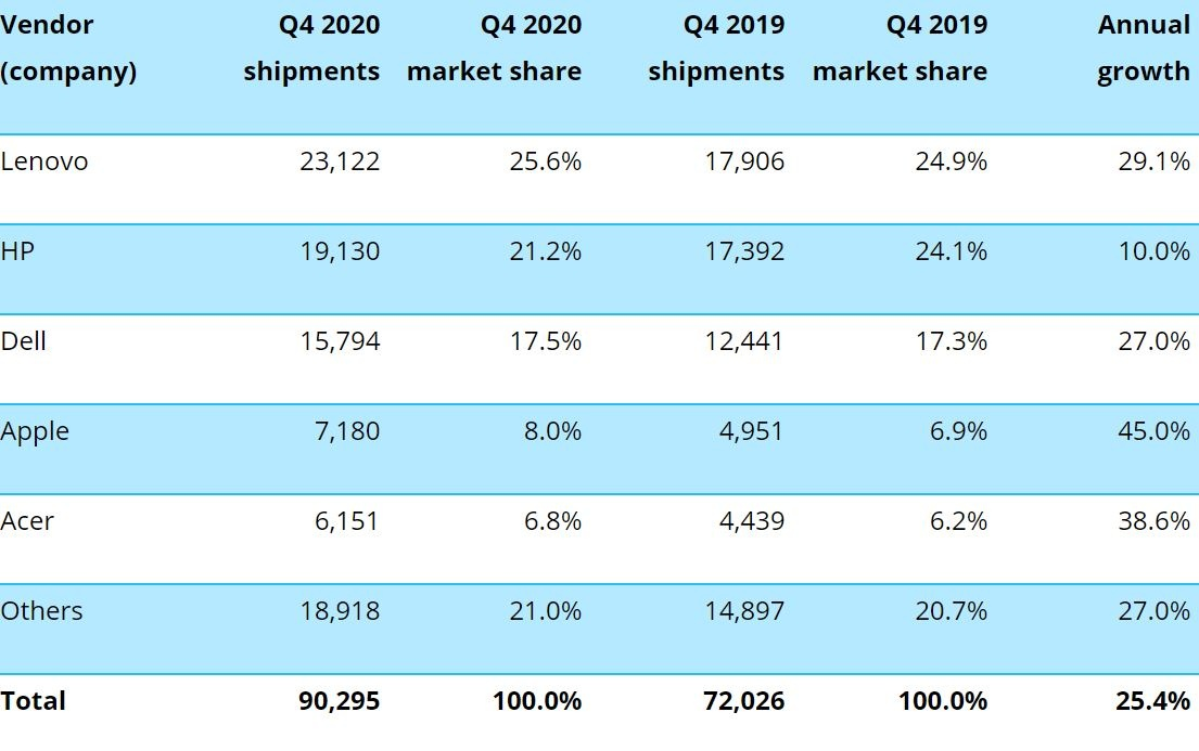 2021 01 12 12 02 56 canalys newsroom  global pc market q4 2020