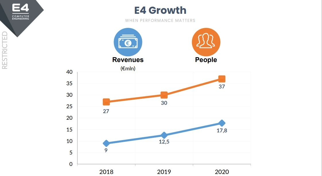 revenue di e4