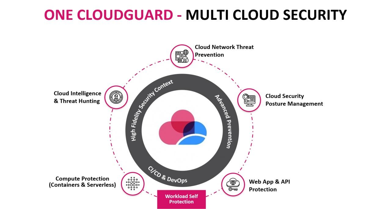 chp cloudguard platform 1