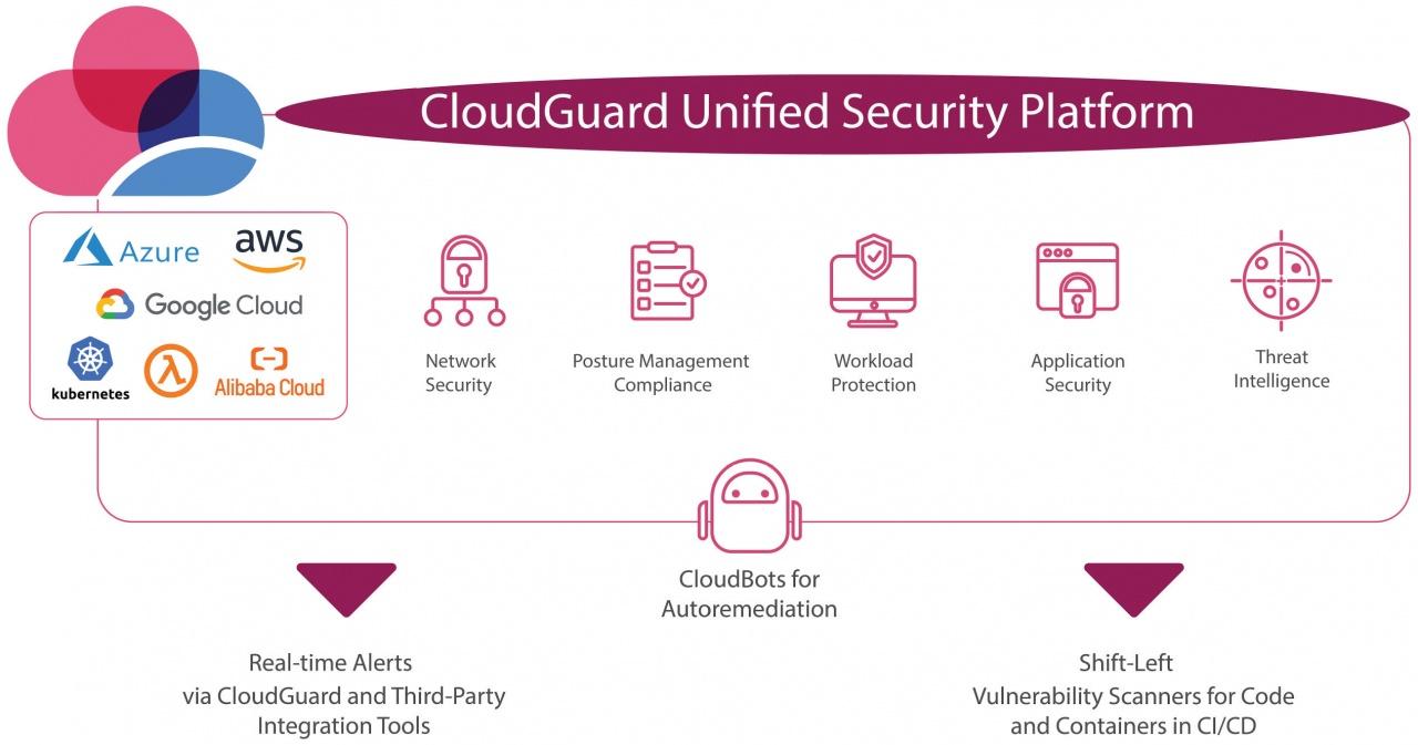 chp cloudguard unified security platform