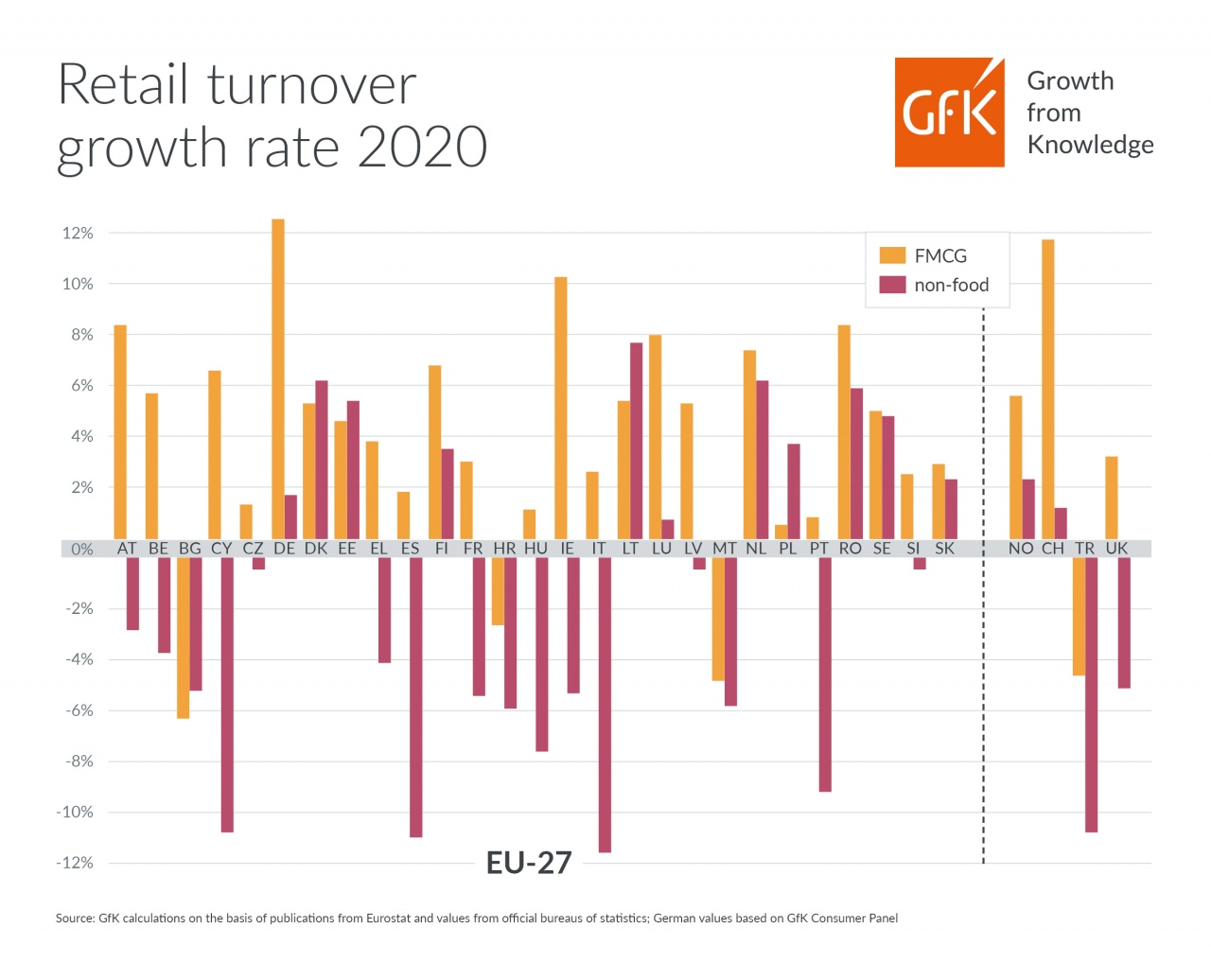 retail turnover growth rate 2020