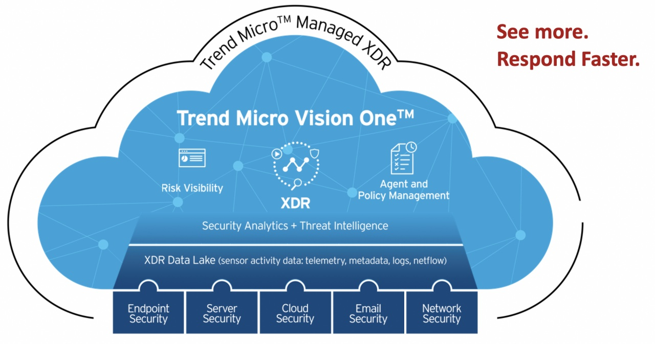 trend micro vision one