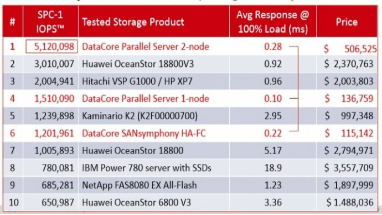 datacore-benchmark-spc-1-t.jpg