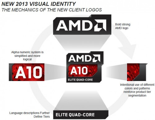 amd-richland-apu-elite-per-notebook-moderni-1.jpg