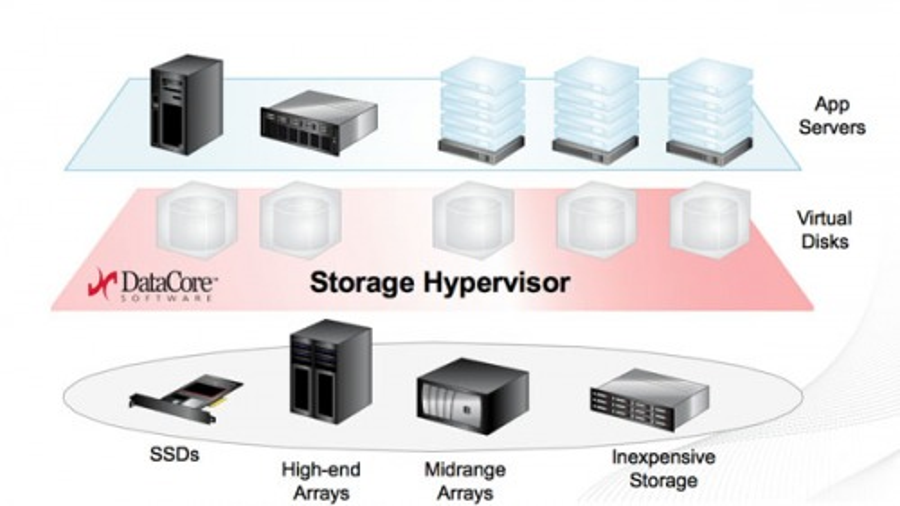 cebit-2013-datacore-e-l-hypervisor-storage-sansymp-1.jpg