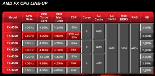 amd-fx-due-nuove-cpu-multi-core-3.jpg