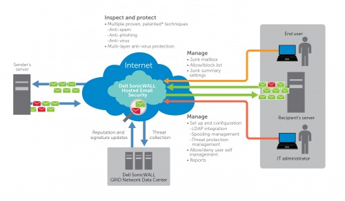 dell-sonicwall-hosted-email-security-2-0-posta-ele-1.jpg
