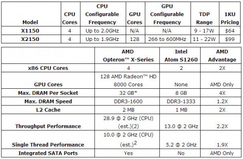amd-opteron-x-series-cpu-per-ambienti-server-scale-2.jpg