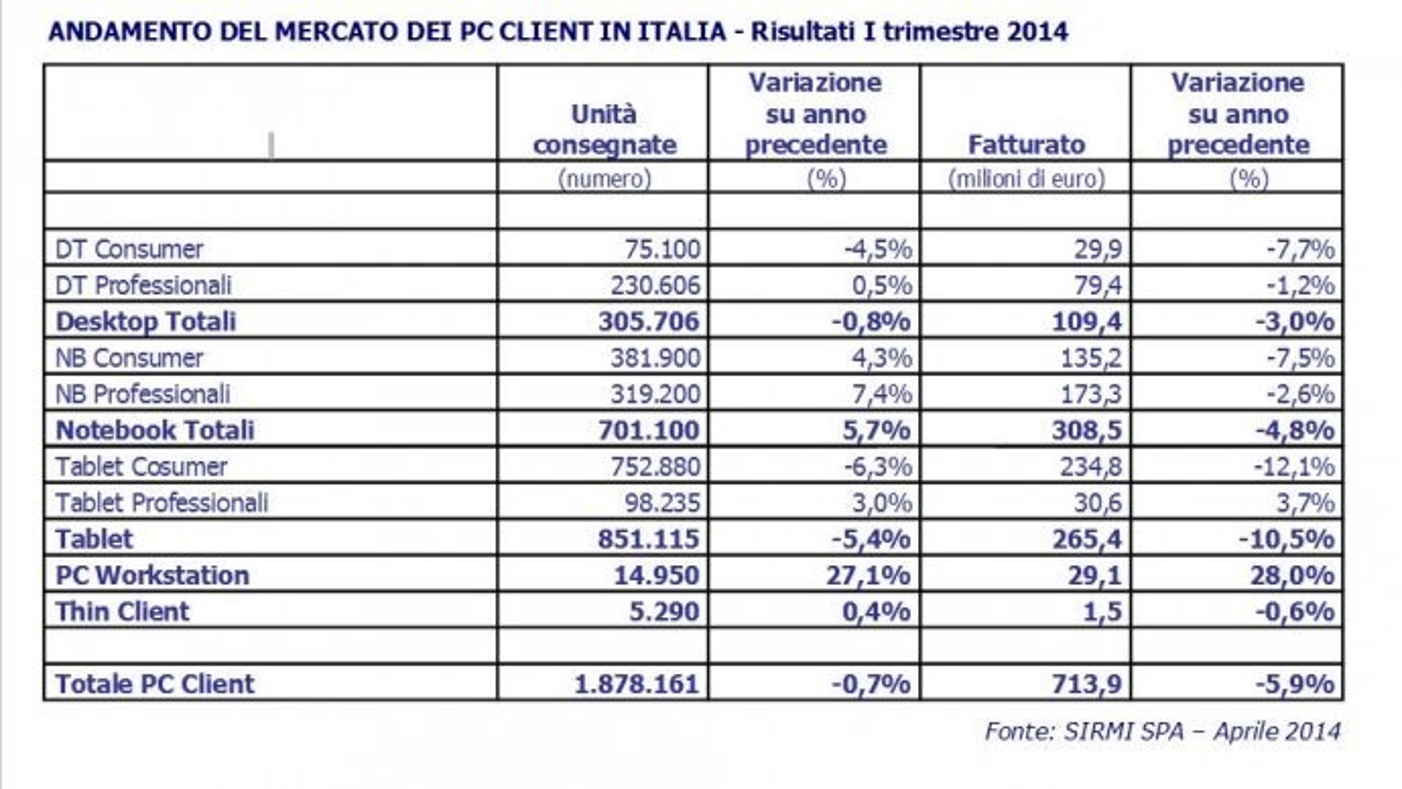 sirmi-primo-trimestre-2014.jpg