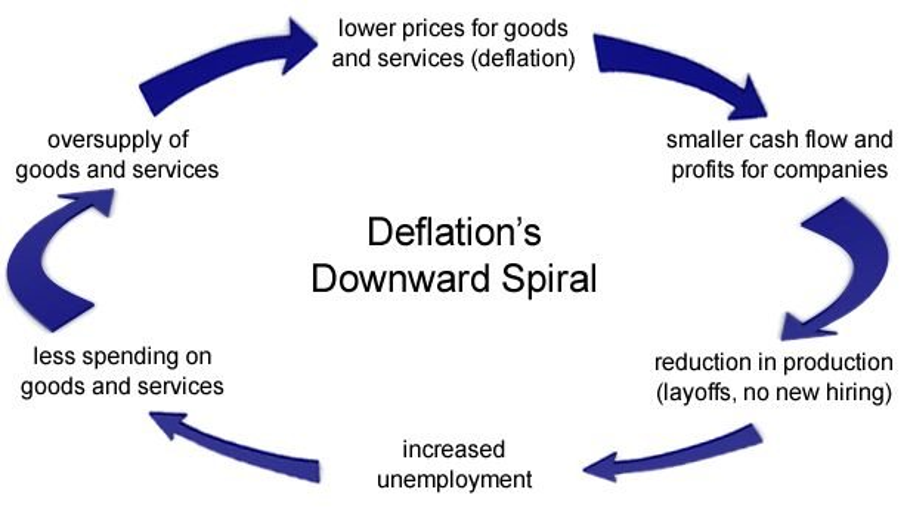 deflation-cycle-ok.jpg